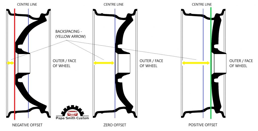 Wheel Offset guide Papa Smith Custom-min